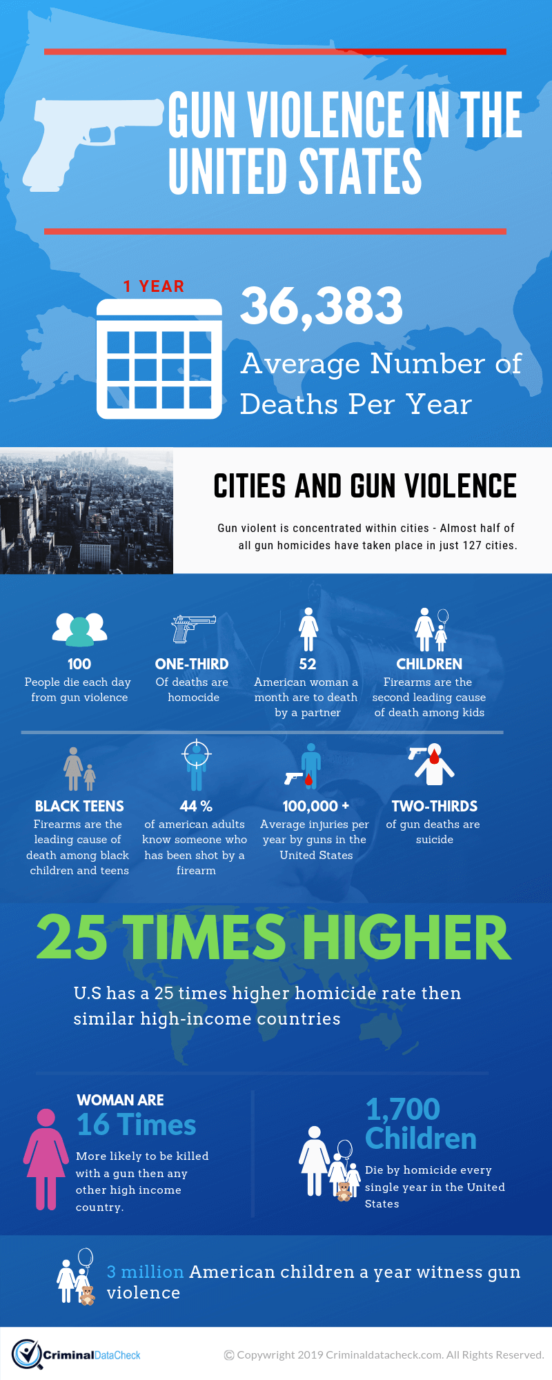 Gun Violence in the United States Inforgraphic
